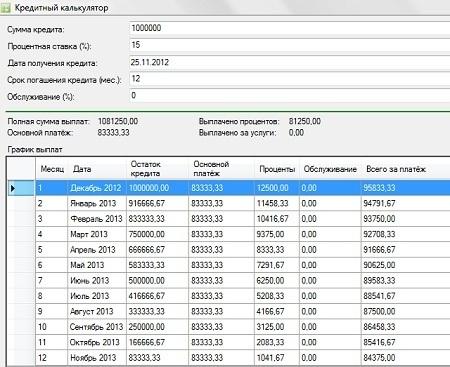 діфференцірованнм платежах за кредитом