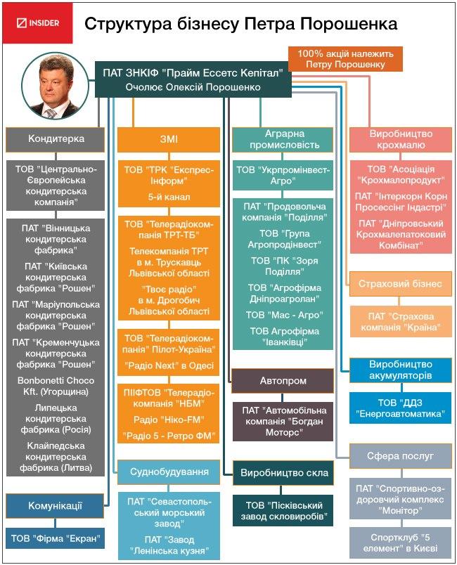 Експерти проаналізували активи Порошенко (інфографіка)