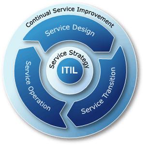 ITIL CRM – эффективная автоматизация работы службы Service Desk